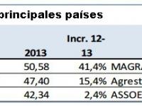 España, primer productor mundial de vino en 2013