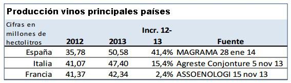 España, primer productor mundial de vino